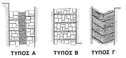 Σκαρίφημα κάτοψης των τριών βασικών τύπων καλντεριμιών