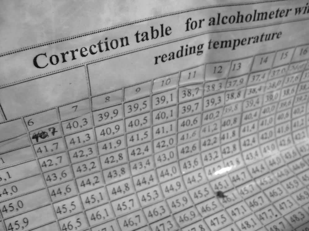 Προσαρμογή γράδων βάσει θερμοκρασίας τσίπουρου